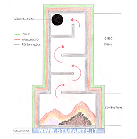Tecnica di costruzione con il metodo ipocausto - StufArte.it la passione per le stufe tradizionali trentine